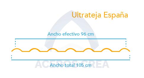 Estructura de la lámina Ultrateja España