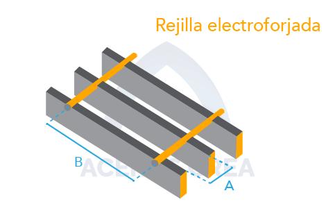Estructura de la rejilla electroforjada